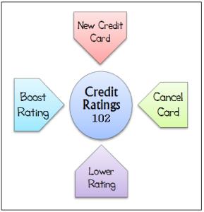 credit 102